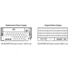 Ruckus SX-ACPWR-SYS: Systémový zdroj 230V AC pro chassis řady SX